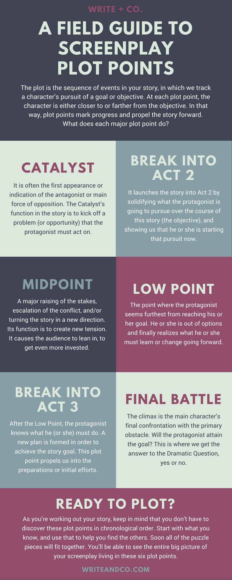 screenplay plot points infographic